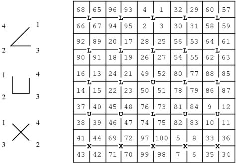 Mathematics  I Am Not Sure If This Is Related To Magic Squares But Is Something That Is