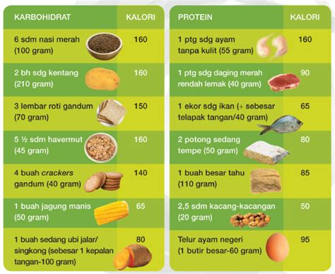 contoh tabel kalori dalam makanan