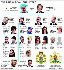 Family Trees of British Royal from W3 by trivto on DeviantArt