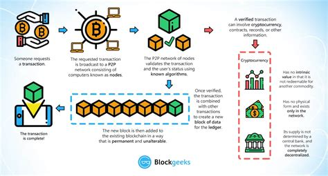 Bitcoin (₿) is a digital and global money system currency. What is Blockchain Technology? A Step-by-Step Guide For Beginners