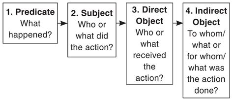 all worksheets 187 direct and indirect object worksheets
