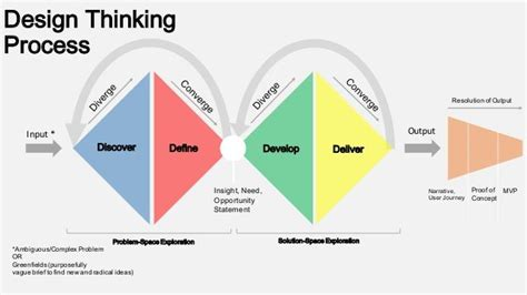 image result  design thinking process ontwerpproces