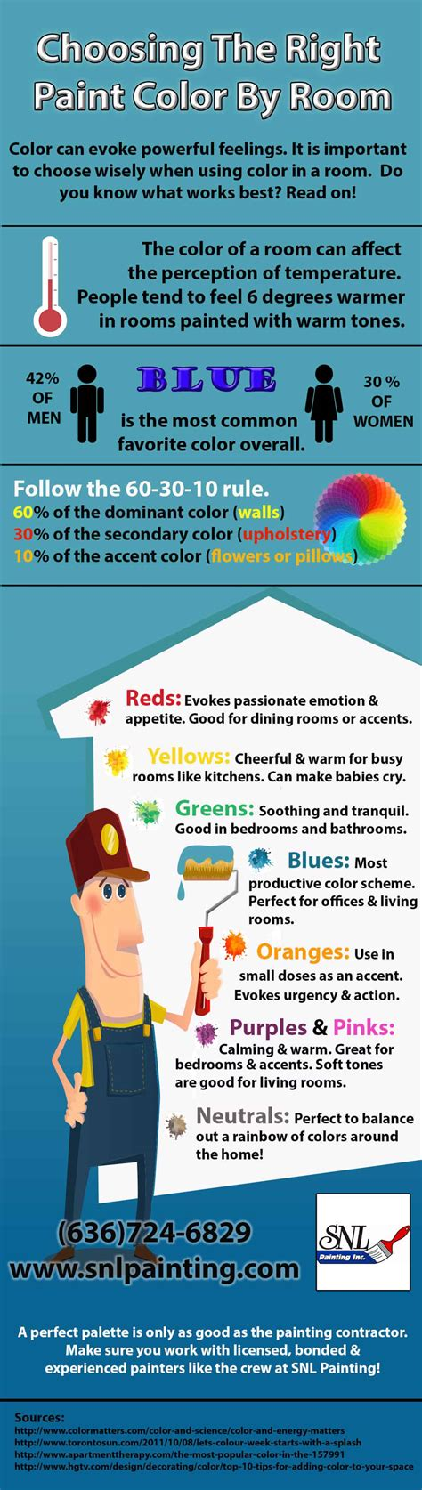 choosing the right paint color by room snl painting inc