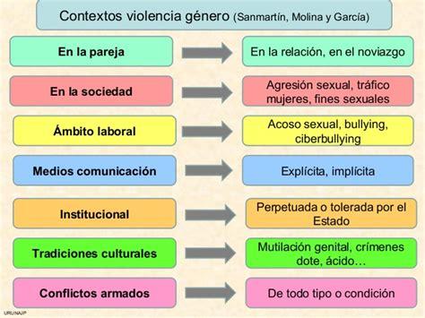 Violencias En Plural Resumen by Estudios Sobre Violencia De G 233 Nero Andaluc 237 A Detecta Andaluc 237 A Prev