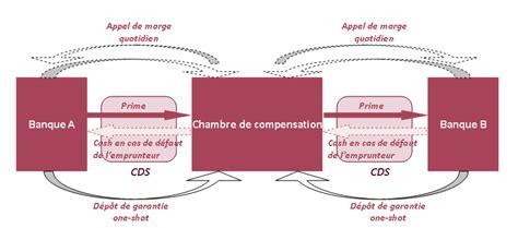 chambre des appels correctionnels cds et chambres de compensation finance strategy