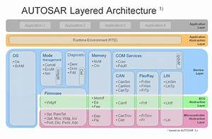 Uds  Vehicle Diagnostics In Autosar Software Architecture