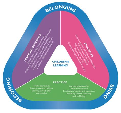 principles   early years learning framework kid
