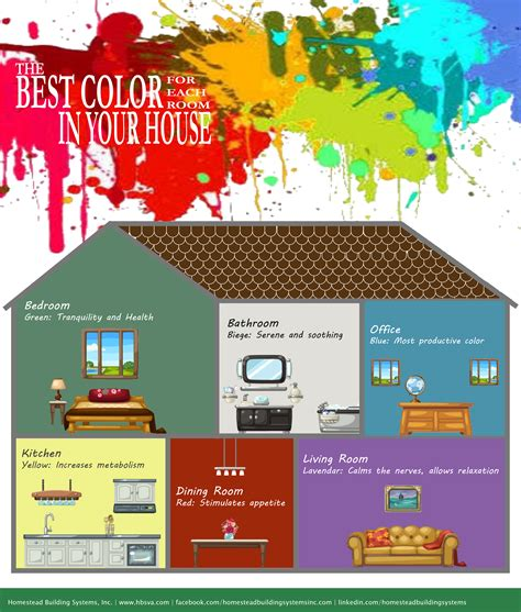 The Best Color for Each Room in Your House – Homestead ...