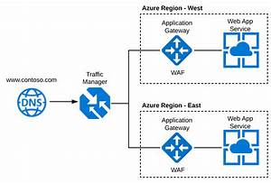 Configuring Azure Traffic Manager  Application Gateway And