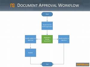 Spsboise sharepoint and workflows and introduction and for Document control workflow