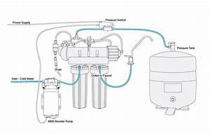 Water Pressure Booster Pump Installation