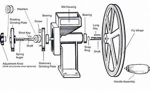 Grain Grinders Like The Country Living Grain Mill