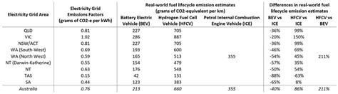 The Truth About Electric Vehicle Emissions | RealClearScience