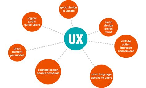 user experience designer 5 essential skills for content marketing copywriters today