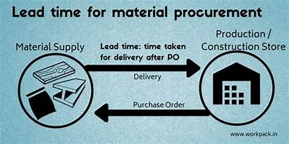 Procurement Lead Important Why Process Material Items