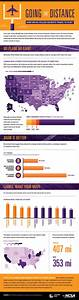 How Far Athletes Travel to School [Infographic]