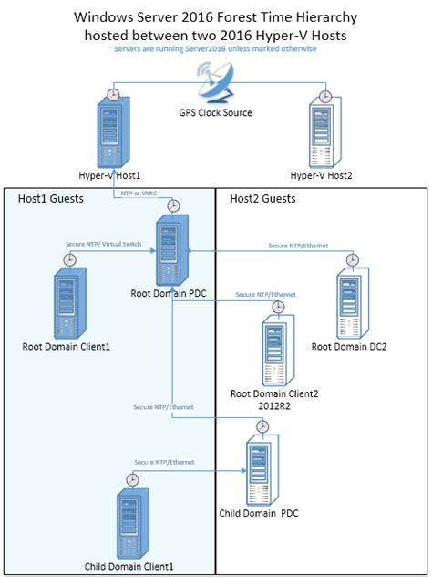 accurate time  windows server  microsoft docs