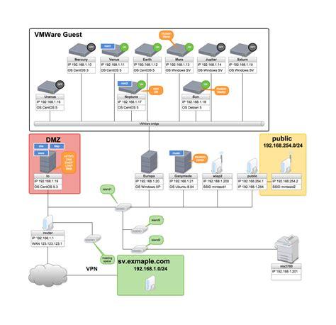 Vmware Diagram Simple by Cacoo Ejemplos De Diagramas Y Diagramas De Flujo