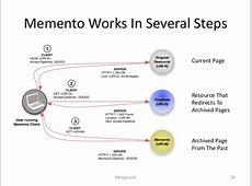Avoiding Spoilers On MediaWiki Fan Sites Using Memento