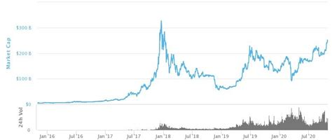 Bitcoin price, charts, volume, market cap, supply, news, exchange rates, historical prices, btc to usd converter, btc coin complete info/stats. Bitcoin's Market Cap Going to $1 Trillion | National Inflation Association