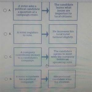 Helpppp Plssss  Which Diagram Most Effectively Shows How A