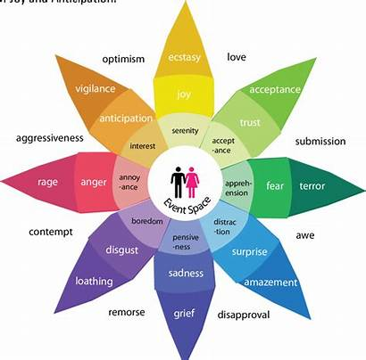 Purpose Emotions Wheel Research Understanding Include Copyright