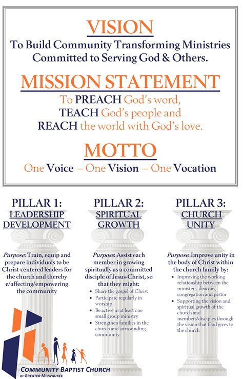 community baptist church  greater milwaukee mission