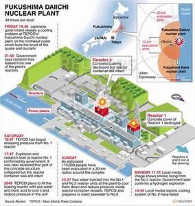 Daiichi Nuclear Disaster