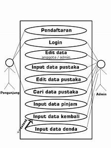 Use Case Diagram Sistem Informasi Perpustakaan