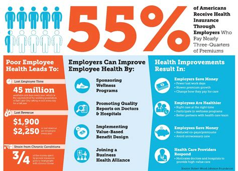 Workplace Health In Harford County, Maryland  Corporate Wellness