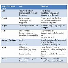 10 Fun Esl Activities To Practice Modal Auxiliary Verbs  Charts, Esl And Activities