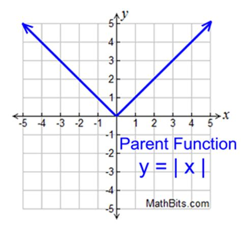 Piecewise, Absolute Value And Step Functions  Mathbitsnotebook(a1  Ccss Math
