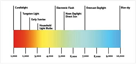 led light spectrum enhancement with transparent pigmented