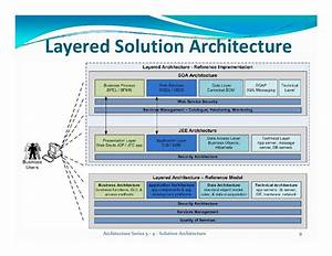 sap grc security sample resumehelp make resume free sap With reference architecture template