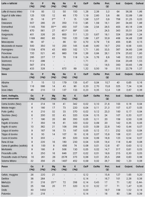tabelle calorie degli alimenti 187 alimenti potassio tabella