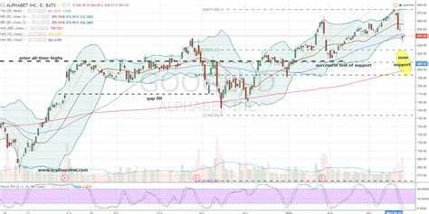 googl stock buy  downside   alphabet  googl stock   discount investorplace