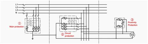 surge protection devices voltage panel location low installing equipment additional rules level application practical tips installation origin