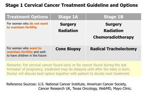Stage 0, 1, 2, 3, 4 Cervical Cancer