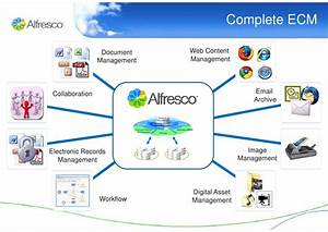 alfresco in an hour With ai document management