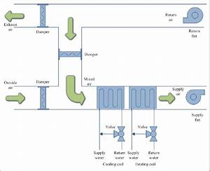 1 Schematic Diagram Of A Typical Air Handling Unit System