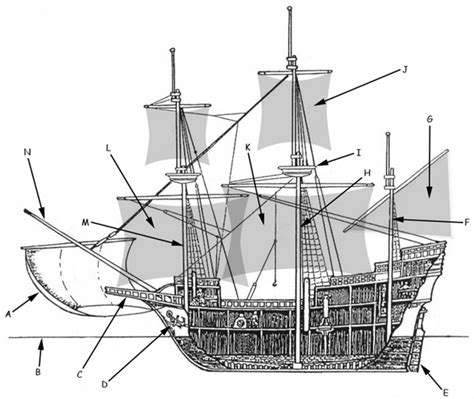 Parts Of A Sailboat In Spanish by Early Sailing Ships