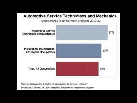 Auto Salary by Auto Mechanic Salary
