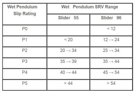 slip rating for floor tiles slip resistance ratings