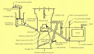 Carter Carburetor  Construction  Working And Diagram