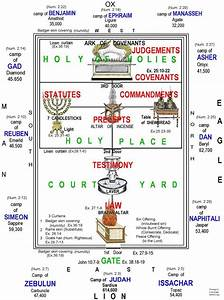Bible Underlining Charts Tabernacle Chart 3 Jpg 1705 2295 Scriptural References