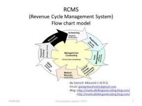 Revenue Cycle Management Flow Chart