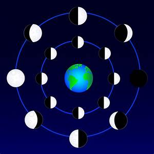 Phases of Moon Orbiting Earth - Free Clip Art
