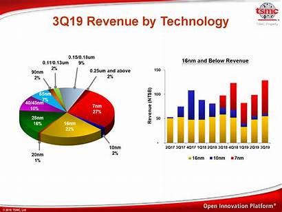 Tsmc 7nm 5nm Revenue Semiconductor Demand Expansion