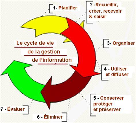 longue description pour la gestion de l information