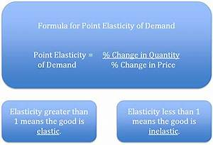 Elasticity Formula Point Elasticity Method Formula Video Lesson